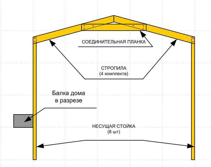 Как делать навес на даче